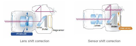 Lens Stabilization vs Sensor Stabilization