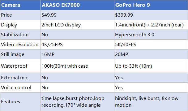 AKASO EK7000 vs GoPro