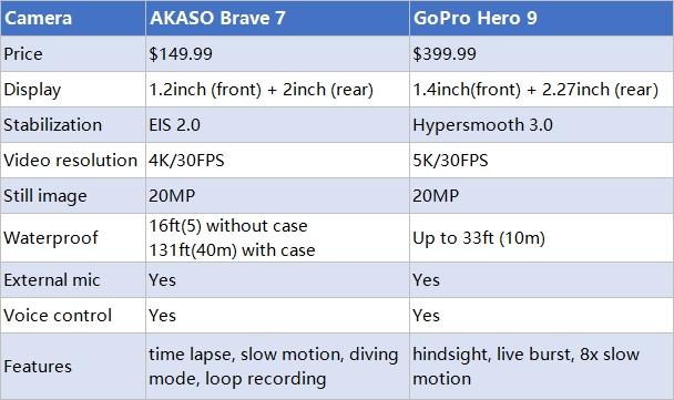 AKASO Brave 7 vs GoPro Hero 9