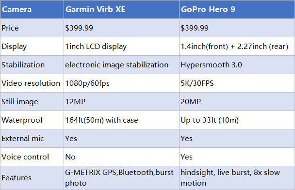 Garmin Virb XE vs Hero9