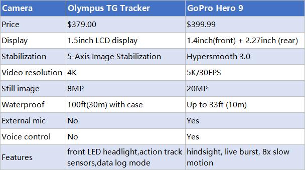 Olympus TG Tracker vs GoPro