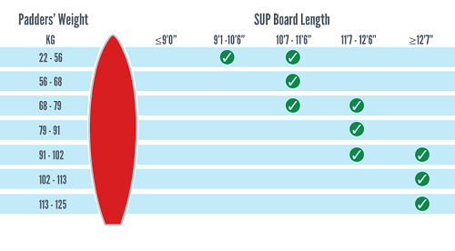 Paddle Board Weight