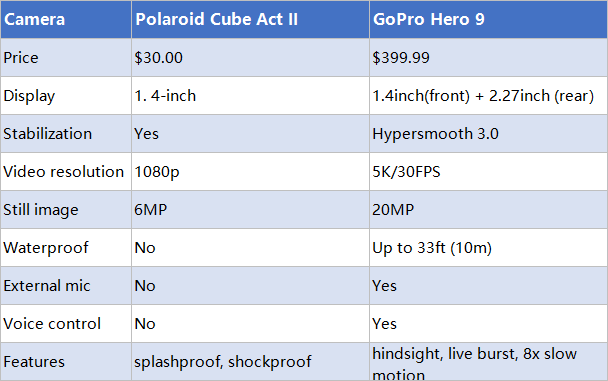 Polaroid Cube Act vs Hero 9
