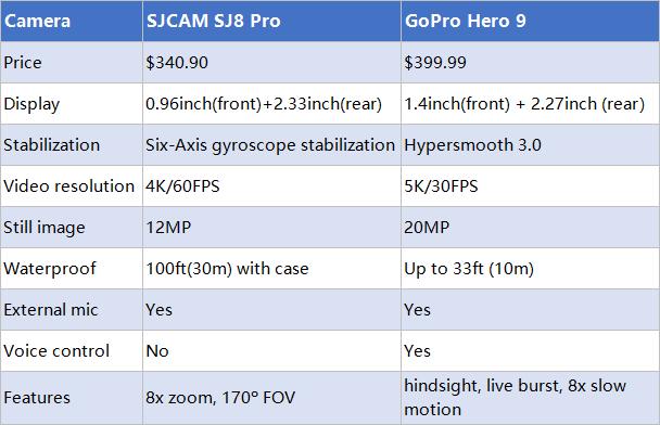 SJCAM SJ8 PRO vs GoPro