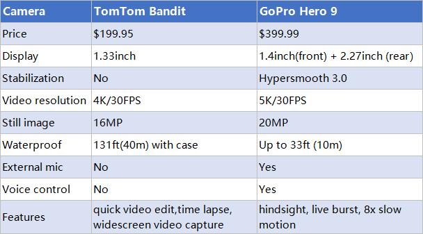 TomTom Bandit vs GoPro